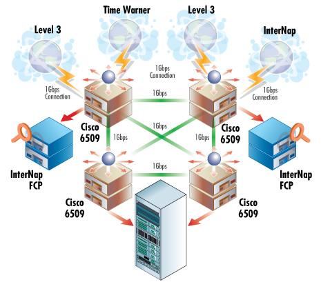 Border Gateway Protocol (BGP)